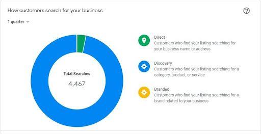 Google My Business Search - Bindura Digital Marketing Company