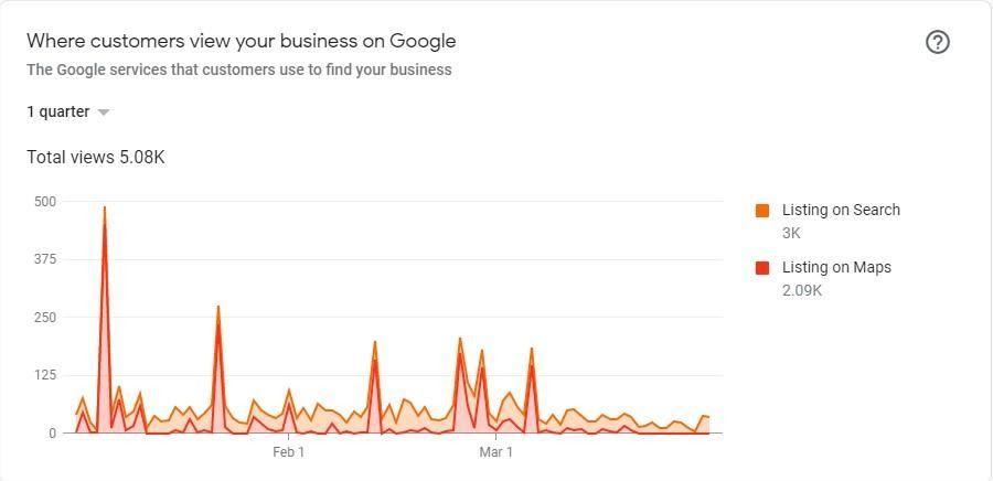 Google My Business Views - Bindura Digital Marketing Company